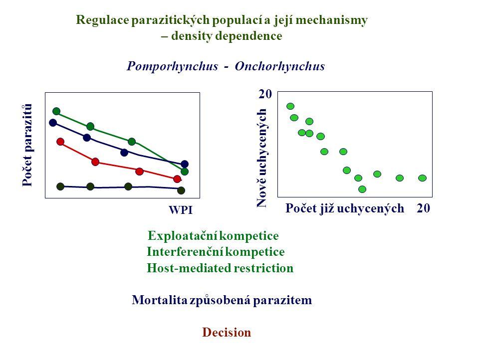Regulace parazitických populací a její mechanismy – density dependence Počet parazitů WPI Pomporhynchus - Onchorhynchus Nově uchycených Počet již uchy