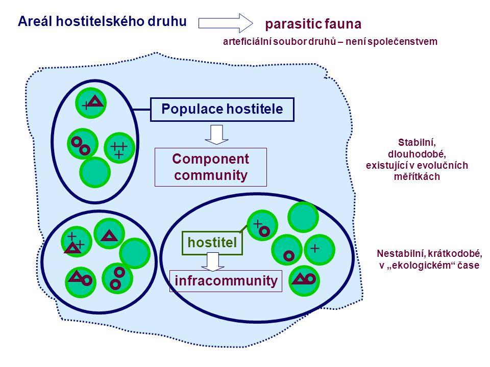 + + + + + + + + Populace hostitele Component community Areál hostitelského druhu hostitel infracommunity parasitic fauna arteficiální soubor druhů – n