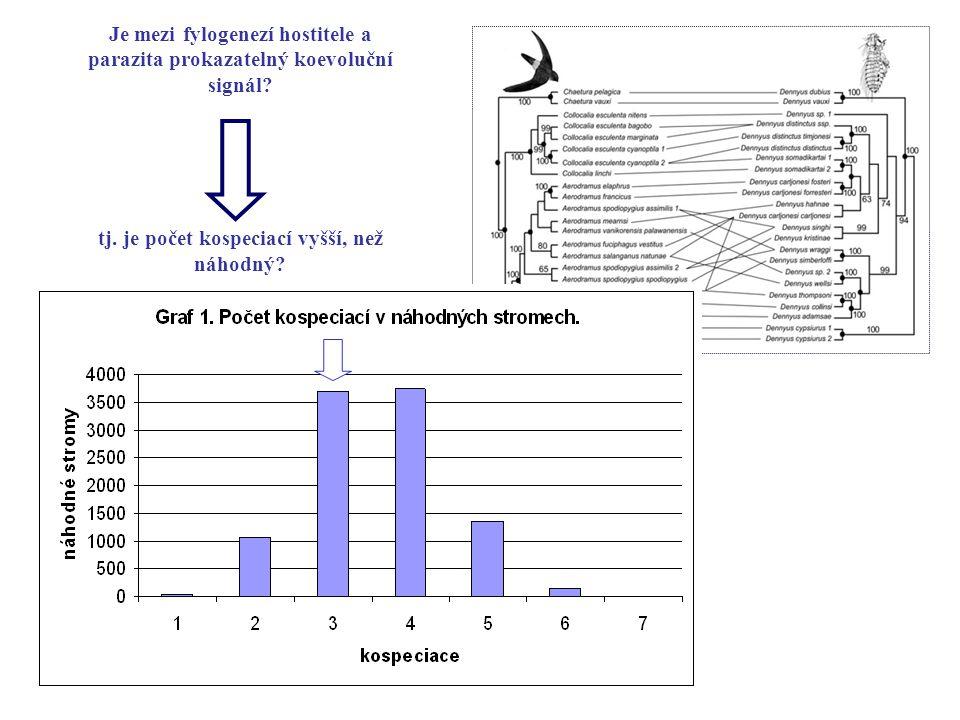Je mezi fylogenezí hostitele a parazita prokazatelný koevoluční signál? tj. je počet kospeciací vyšší, než náhodný?