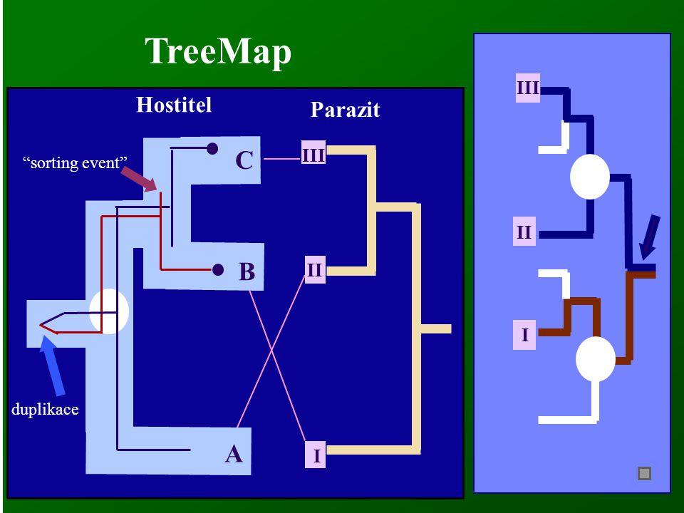 "B II I III C Hostitel Parazit TreeMap duplikace ""sorting event"" A I II III"