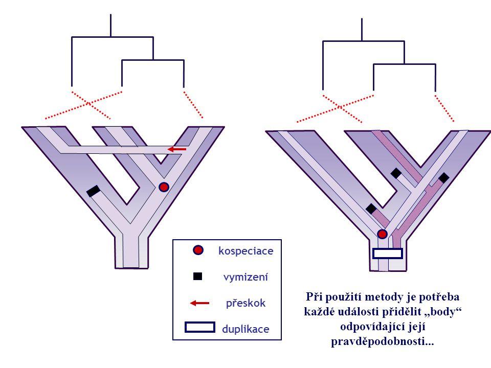 """kospeciace vymizení přeskok duplikace Při použití metody je potřeba každé události přidělit """"body"""" odpovídající její pravděpodobnosti..."""