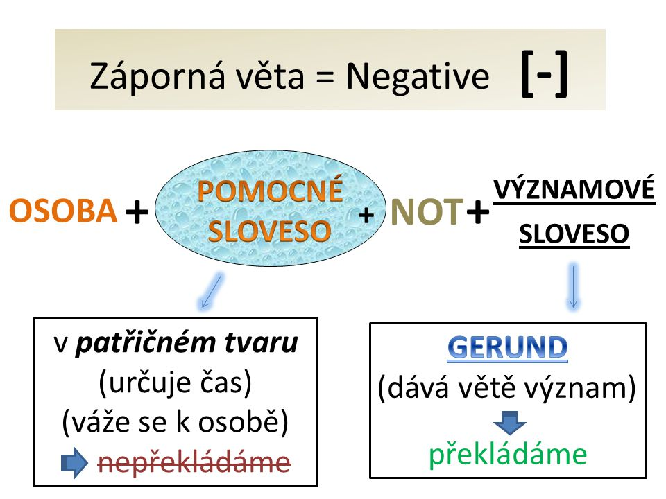 VÝZNAMOVÉ SLOVESO + OSOBA + Záporná věta = Negative [-] + NOT v patřičném tvaru (určuje čas) (váže se k osobě) nepřekládáme