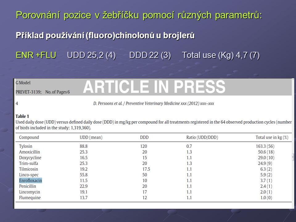 Porovnání pozice v žebříčku pomocí různých parametrů: Příklad používání (fluoro)chinolonů u brojlerů ENR +FLU UDD 25,2 (4) DDD 22 (3) Total use (Kg) 4,7 (7)