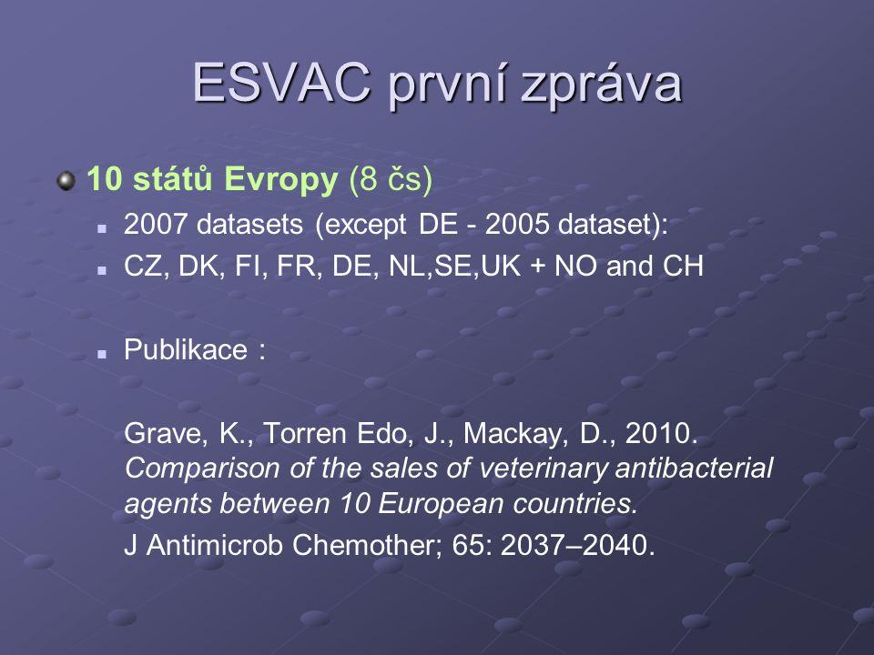 ESVAC první zpráva 10 států Evropy (8 čs) 2007 datasets (except DE - 2005 dataset): CZ, DK, FI, FR, DE, NL,SE,UK + NO and CH Publikace : Grave, K., Torren Edo, J., Mackay, D., 2010.
