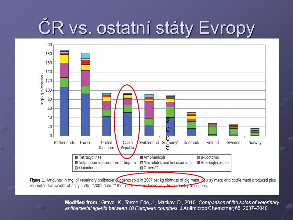 ČR vs.ostatní státy Evropy Modified from : Grave, K., Torren Edo, J., Mackay, D., 2010.