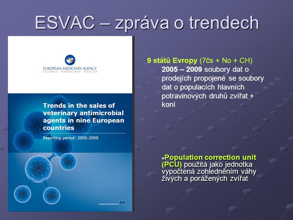 ESVAC – zpráva o trendech 9 států Evropy (7čs + No + CH) 2005 – 2009 soubory dat o prodejích propojené se soubory dat o populacích hlavních potravinových druhů zvířat + koní Population correction unit (PCU) použitá jako jednotka vypočtená zohledněním váhy živých a porážených zvířat Population correction unit (PCU) použitá jako jednotka vypočtená zohledněním váhy živých a porážených zvířat