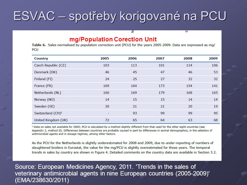 ESVAC – spotřeby korigované na PCU mg/Population Corection Unit Source: European Medicines Agency, 2011.