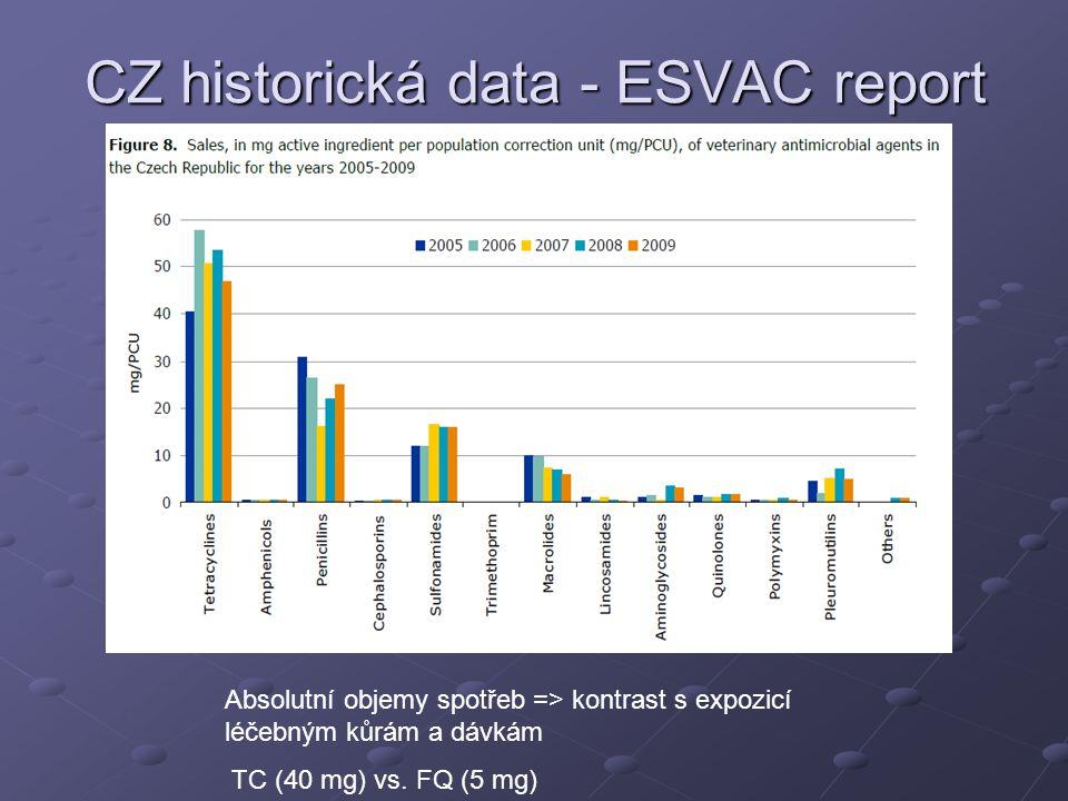 CZ historická data - ESVAC report Absolutní objemy spotřeb => kontrast s expozicí léčebným kůrám a dávkám TC (40 mg) vs.