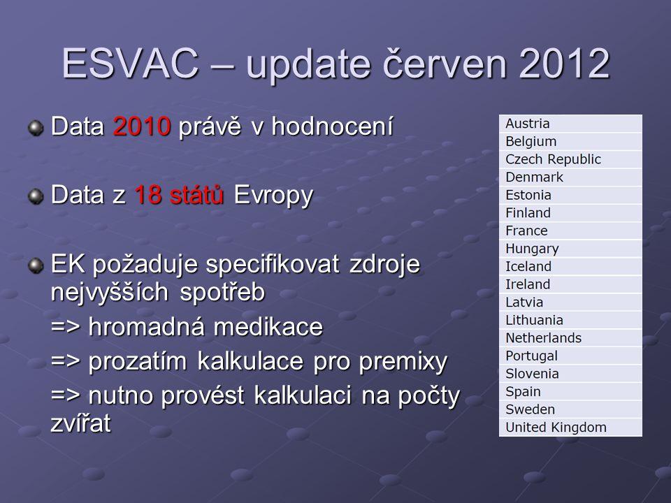 ESVAC – update červen 2012 Data 2010 právě v hodnocení Data z 18 států Evropy EK požaduje specifikovat zdroje nejvyšších spotřeb => hromadná medikace => prozatím kalkulace pro premixy => nutno provést kalkulaci na počty zvířat