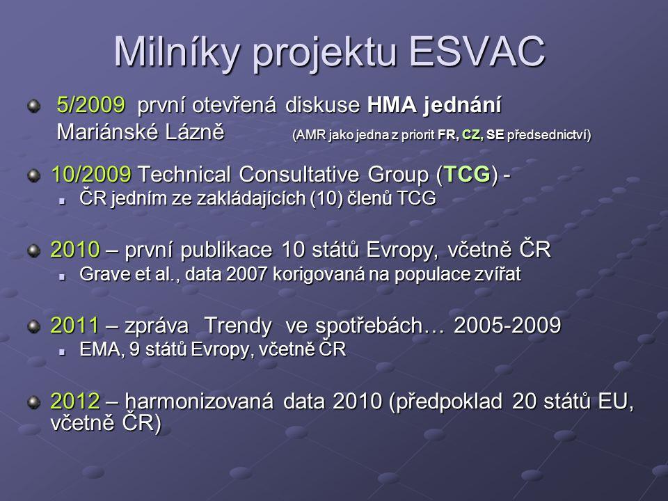 Milníky projektu ESVAC 5/2009 první otevřená diskuse HMA jednání 5/2009 první otevřená diskuse HMA jednání Mariánské Lázně (AMR jako jedna z priorit FR, CZ, SE předsednictví) Mariánské Lázně (AMR jako jedna z priorit FR, CZ, SE předsednictví) 10/2009 Technical Consultative Group (TCG) - ČR jedním ze zakládajících (10) členů TCG ČR jedním ze zakládajících (10) členů TCG 2010 – první publikace 10 států Evropy, včetně ČR Grave et al., data 2007 korigovaná na populace zvířat Grave et al., data 2007 korigovaná na populace zvířat 2011 – zpráva Trendy ve spotřebách… 2005-2009 EMA, 9 států Evropy, včetně ČR EMA, 9 států Evropy, včetně ČR 2012 – harmonizovaná data 2010 (předpoklad 20 států EU, včetně ČR)
