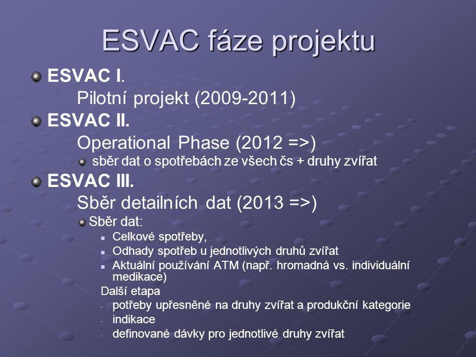 ESVAC fáze projektu ESVAC I. Pilotní projekt (2009-2011) ESVAC II. Operational Phase (2012 =>) sběr dat o spotřebách ze všech čs + druhy zvířat ESVAC