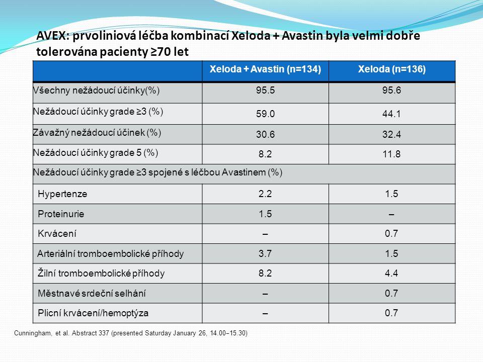 AVEX: prvoliniová léčba kombinací Xeloda + Avastin byla velmi dobře tolerována pacienty ≥70 let Cunningham, et al. Abstract 337 (presented Saturday Ja