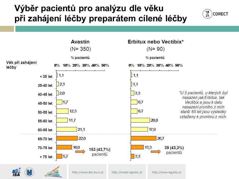 http://www.iba.muni.czhttp://corect.registry.czhttp://www.registry.cz < 35 let 35-40 let 40-45 let 45-50 let 50-55 let 55-60 let 60-65 let 65-70 let 7