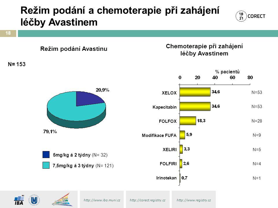 http://www.iba.muni.czhttp://corect.registry.czhttp://www.registry.cz Režim podání a chemoterapie při zahájení léčby Avastinem 18 % pacientů N=53 N=28 N=9 N=5 N=4 N=1 N= 153 XELOX Kapecitabin FOLFOX Modifikace FUFA XELIRI FOLFIRI Irinotekan Režim podání Avastinu Chemoterapie při zahájení léčby Avastinem 5mg/kg á 2 týdny (N= 32) 7,5mg/kg á 3 týdny (N= 121)