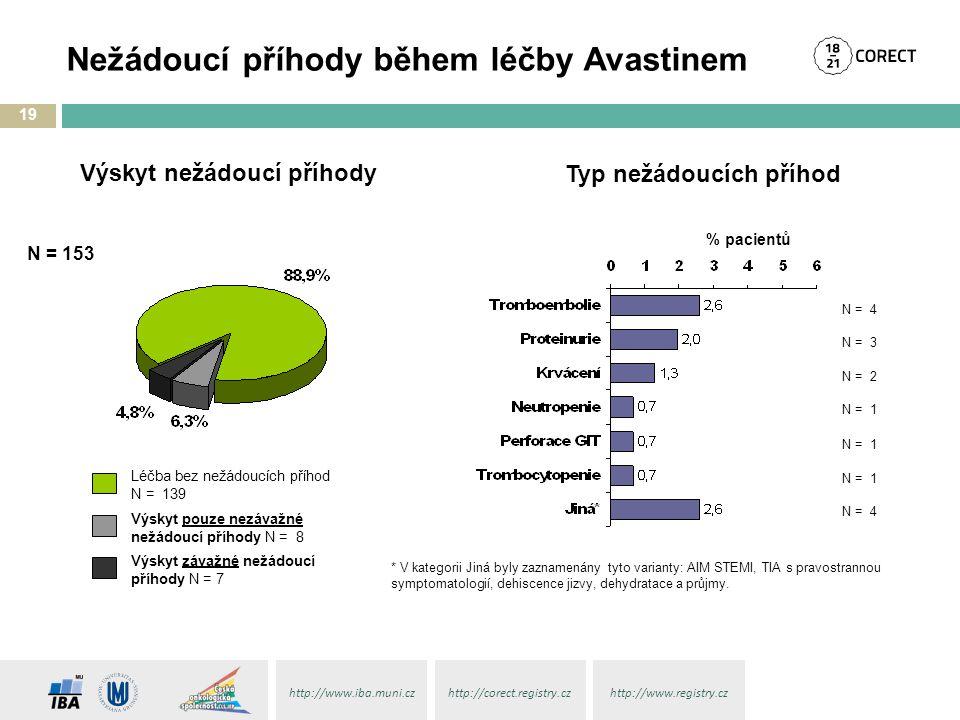 http://www.iba.muni.czhttp://corect.registry.czhttp://www.registry.cz Léčba bez nežádoucích příhod N = 139 Výskyt pouze nezávažné nežádoucí příhody N = 8 Výskyt závažné nežádoucí příhody N = 7 Výskyt nežádoucí příhody Typ nežádoucích příhod % pacientů 19 Nežádoucí příhody během léčby Avastinem N = 153 * V kategorii Jiná byly zaznamenány tyto varianty: AIM STEMI, TIA s pravostrannou symptomatologií, dehiscence jizvy, dehydratace a průjmy.