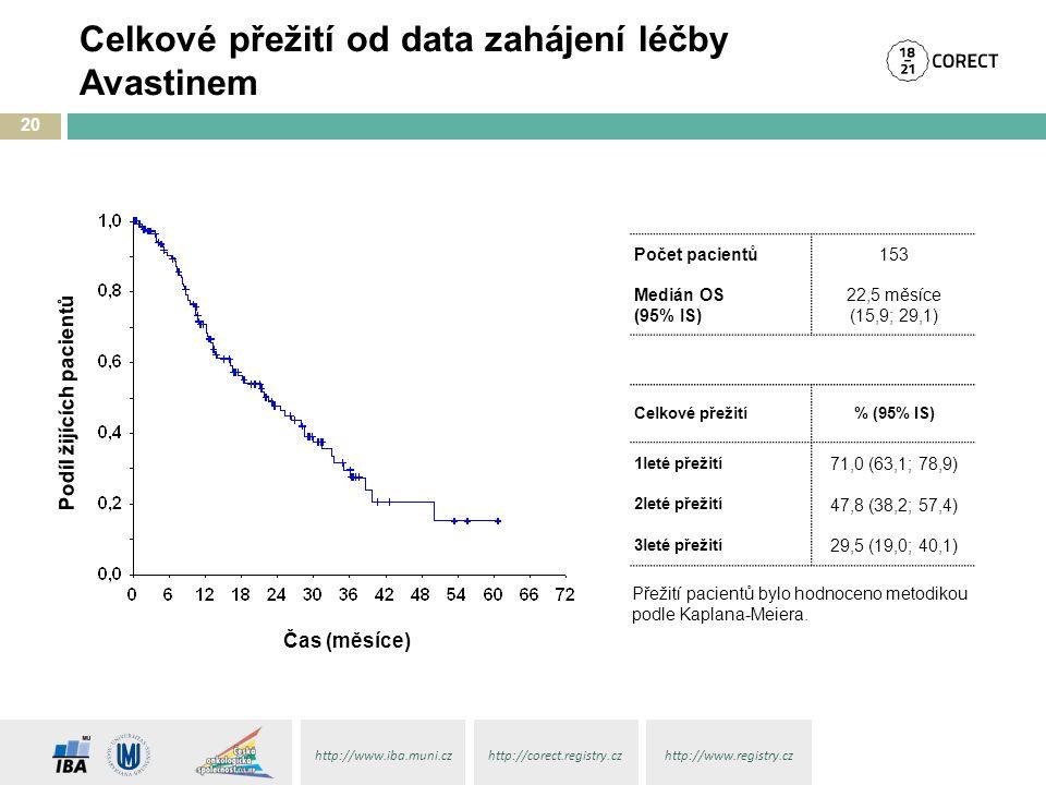 http://www.iba.muni.czhttp://corect.registry.czhttp://www.registry.cz Celkové přežití od data zahájení léčby Avastinem 20 Přežití pacientů bylo hodnoc