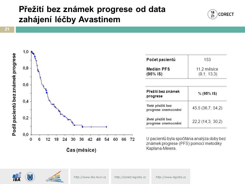 http://www.iba.muni.czhttp://corect.registry.czhttp://www.registry.cz Přežití bez známek progrese od data zahájení léčby Avastinem 21 U pacientů byla spočítána analýza doby bez známek progrese (PFS) pomocí metodiky Kaplana-Meiera.