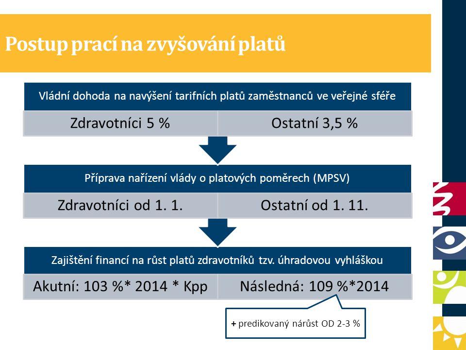 Postup prací na zvyšování platů Zajištění financí na růst platů zdravotníků tzv.