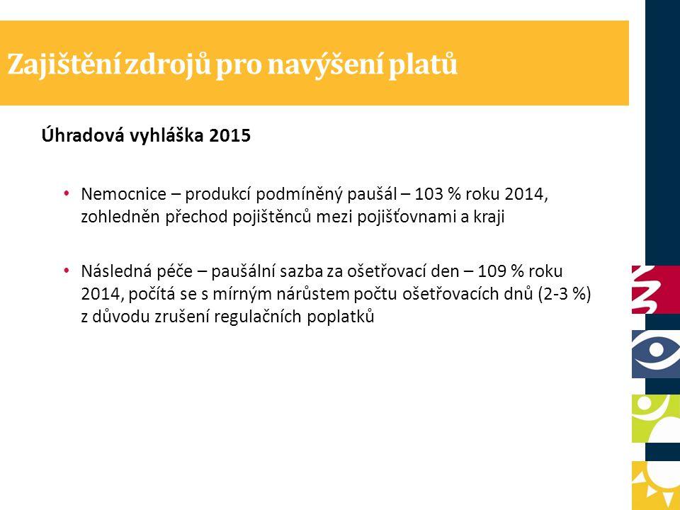 Zajištění zdrojů pro navýšení platů Úhradová vyhláška 2015 Nemocnice – produkcí podmíněný paušál – 103 % roku 2014, zohledněn přechod pojištěnců mezi pojišťovnami a kraji Následná péče – paušální sazba za ošetřovací den – 109 % roku 2014, počítá se s mírným nárůstem počtu ošetřovacích dnů (2-3 %) z důvodu zrušení regulačních poplatků