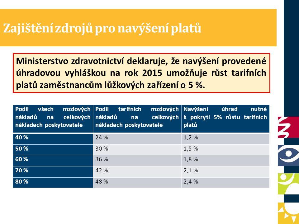 Zajištění zdrojů pro navýšení platů Ministerstvo zdravotnictví deklaruje, že navýšení provedené úhradovou vyhláškou na rok 2015 umožňuje růst tarifních platů zaměstnancům lůžkových zařízení o 5 %.