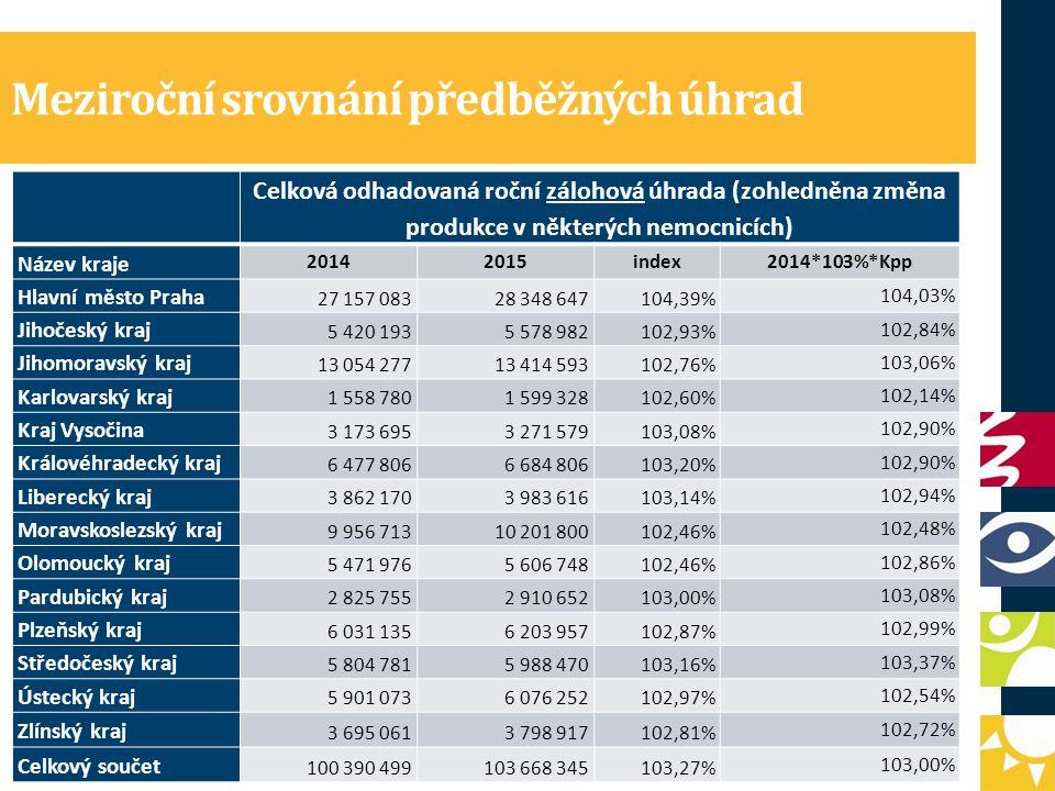 Zajištění zdrojů pro navýšení platů v nemocnicích Úhradová vyhláška přinese v roce 2015 nárůst úhrad v jednotlivých krajích od 2,14 % do 4 % v závislosti na tom, jaký je meziroční úbytek/nárůst pojištěnců v daném kraji (KPP).