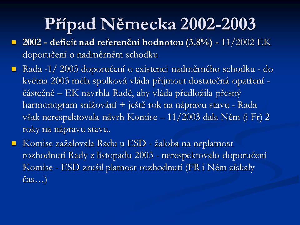 Případ Německa 2002-2003 2002 - deficit nad referenční hodnotou (3.8%) - 11/2002 EK doporučení o nadměrném schodku 2002 - deficit nad referenční hodno