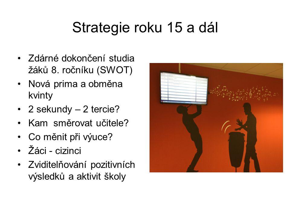 Strategie roku 15 a dál Zdárné dokončení studia žáků 8. ročníku (SWOT) Nová prima a obměna kvinty 2 sekundy – 2 tercie? Kam směrovat učitele? Co měnit