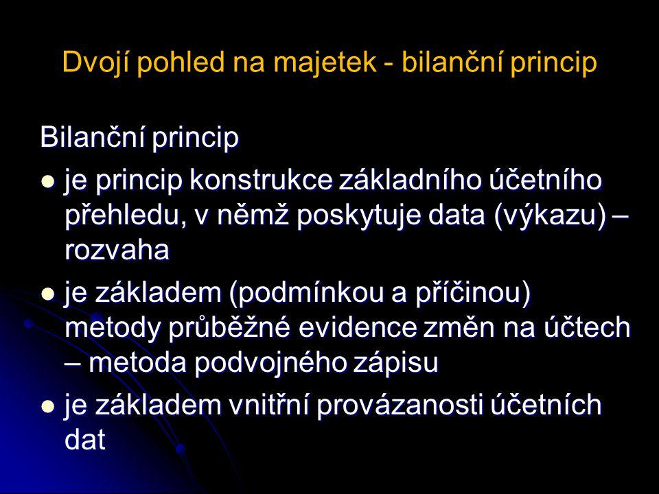 Dvojí pohled na majetek - bilanční princip Bilanční princip je princip konstrukce základního účetního přehledu, v němž poskytuje data (výkazu) – rozvaha je princip konstrukce základního účetního přehledu, v němž poskytuje data (výkazu) – rozvaha je základem (podmínkou a příčinou) metody průběžné evidence změn na účtech – metoda podvojného zápisu je základem (podmínkou a příčinou) metody průběžné evidence změn na účtech – metoda podvojného zápisu je základem vnitřní provázanosti účetních dat je základem vnitřní provázanosti účetních dat