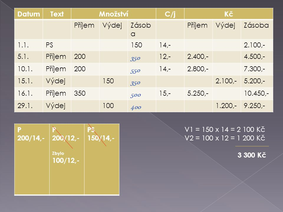 DatumTextMnožstvíC/jKč PříjemVýdejZásob a PříjemVýdejZásoba 1.1.PS15014,-2.100,- 5.1.Příjem200 350 12,-2.400,-4.500,- 10.1.Příjem200 550 14,-2.800,-7.300,- 15.1.Výdej150 350 2.100,-5.200,- 16.1.Příjem350 500 15,-5.250,-10.450,- 29.1.Výdej100 400 1.200,-9.250,- P 200/14,- P 200/12,- Zbylo 100/12,- PS 150/14,- V1 = 150 x 14 = 2 100 Kč V2 = 100 x 12 = 1 200 Kč 3 300 Kč