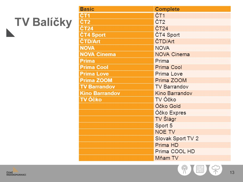 13 TV Balíčky BasicComplete ČT1 ČT2 ČT24 ČT4 Sport ČTD/Art NOVA NOVA Cinema Prima Prima Cool Prima Love Prima ZOOM TV Barrandov Kino Barrandov TV Óčko Óčko Gold Óčko Expres TV Šlágr Sport 5 NOE TV Slovak Sport TV 2 Prima HD Prima COOL HD Mňam TV