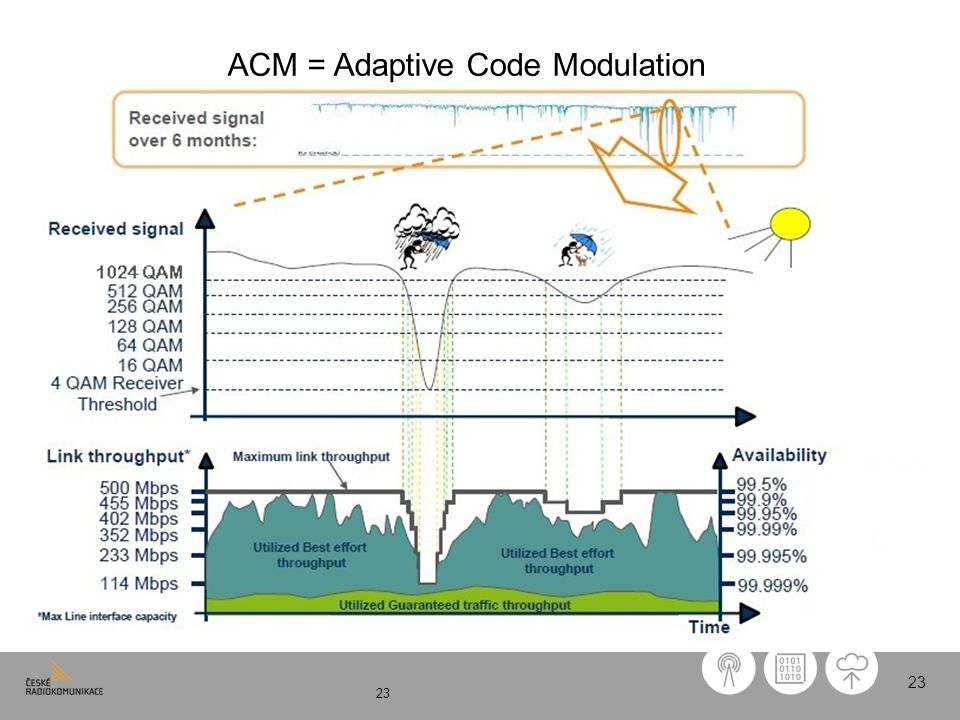 23 ACM = Adaptive Code Modulation