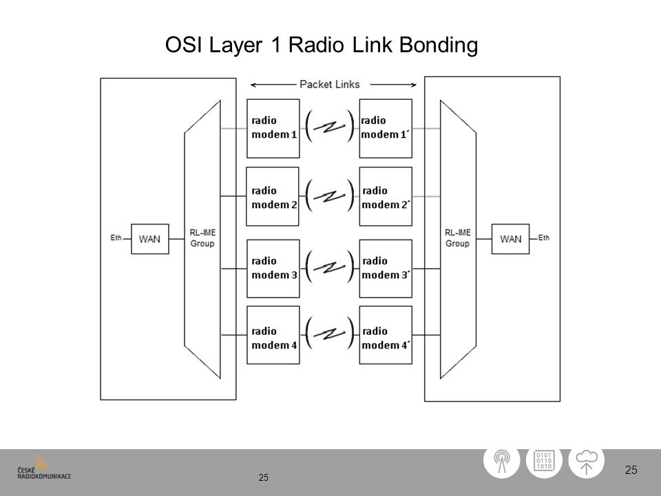 25 OSI Layer 1 Radio Link Bonding