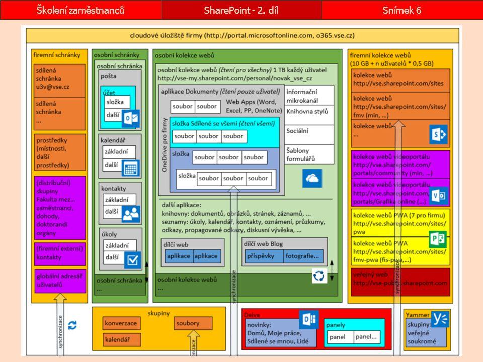 SharePoint - 2. dílSnímek 6Školení zaměstnanců