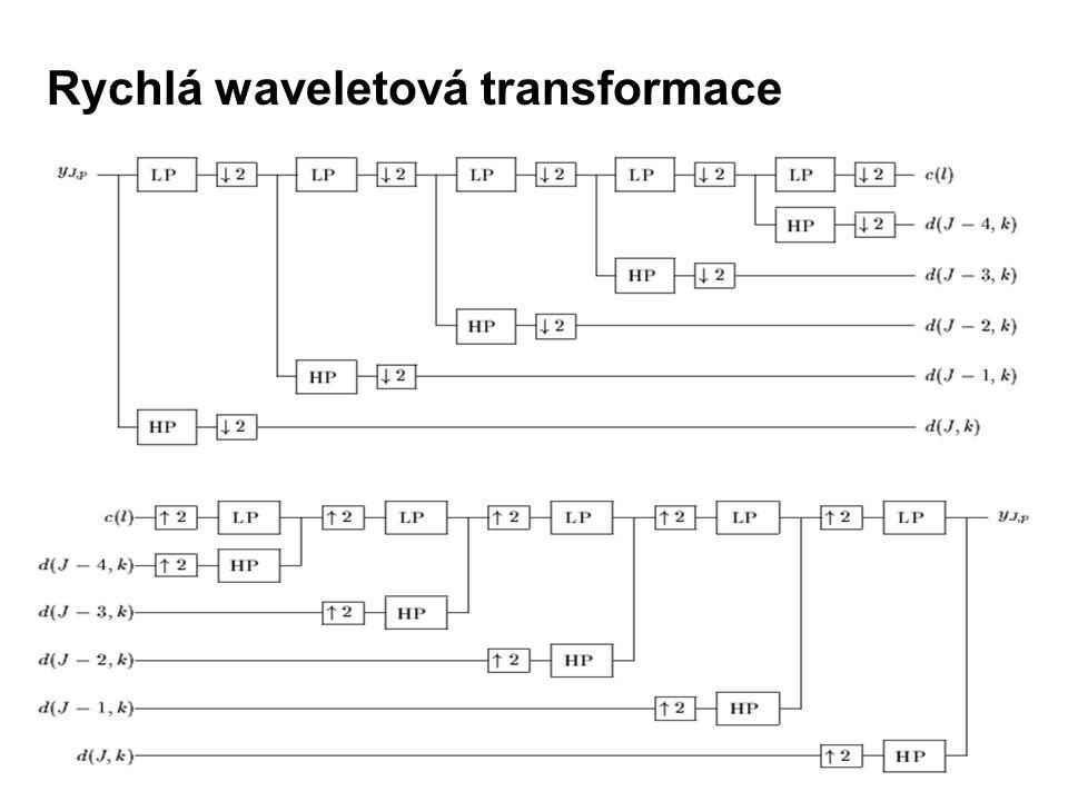 Rychlá waveletová transformace