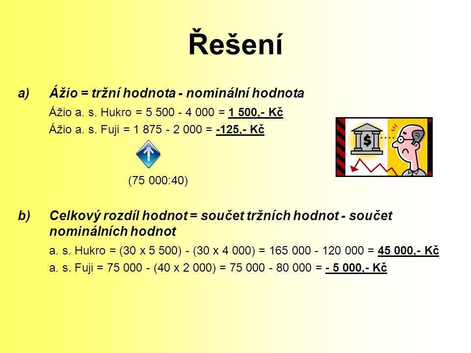 Řešení a)Ážio = tržní hodnota - nominální hodnota Ážio a. s. Hukro = 5 500 - 4 000 = 1 500,- Kč Ážio a. s. Fuji = 1 875 - 2 000 = -125,- Kč (75 000:40