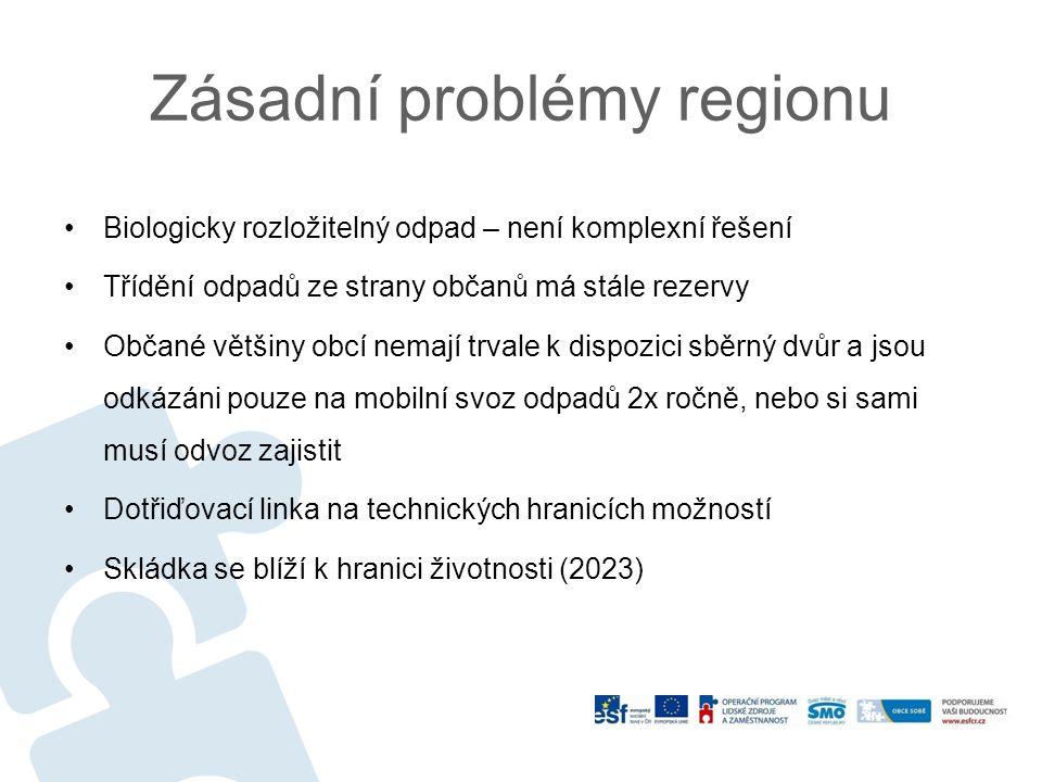 Zásadní problémy regionu Biologicky rozložitelný odpad – není komplexní řešení Třídění odpadů ze strany občanů má stále rezervy Občané většiny obcí nemají trvale k dispozici sběrný dvůr a jsou odkázáni pouze na mobilní svoz odpadů 2x ročně, nebo si sami musí odvoz zajistit Dotřiďovací linka na technických hranicích možností Skládka se blíží k hranici životnosti (2023)