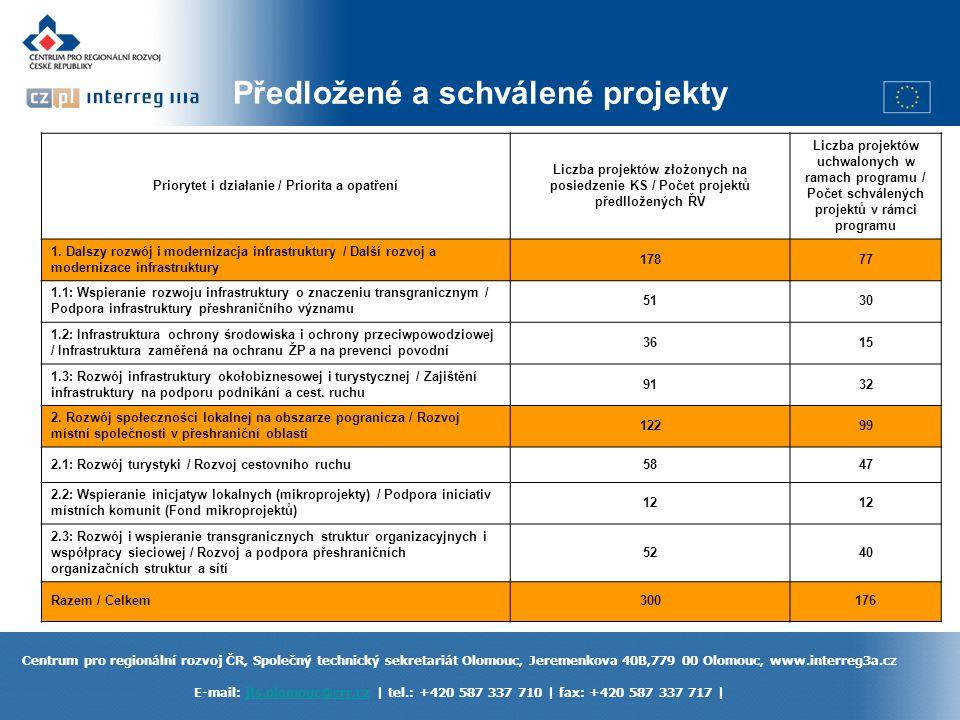 Centrum pro regionální rozvoj ČR, Společný technický sekretariát Olomouc, Jeremenkova 40B,779 00 Olomouc, www.interreg3a.cz E-mail: jts.olomouc@crr.cz | tel.: +420 587 337 710 | fax: +420 587 337 717 |jts.olomouc@crr.cz Zkušenosti do budoucna Příprava projektů Nevyužitý potenciál růstu – oblasti propojení mezi podnikatelskými subjekty na obou stranách hranice územní, institucionální a strukturální spolupráce ochrana a využití přírodního a kulturního bohatství zapojení universit, vzdělávacích a výzkumných institucí a podniků do mezinárodních sítí v oblasti vývoje a inovací vzdělání a výzkum