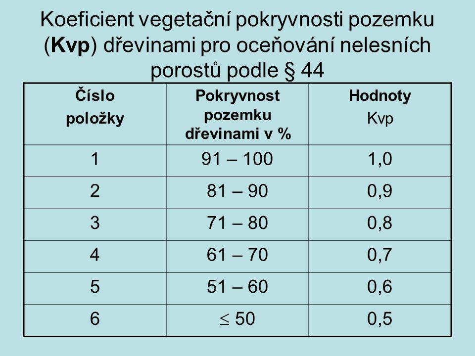 Koeficient vegetační pokryvnosti pozemku (Kvp) dřevinami pro oceňování nelesních porostů podle § 44 Číslo položky Pokryvnost pozemku dřevinami v % Hod
