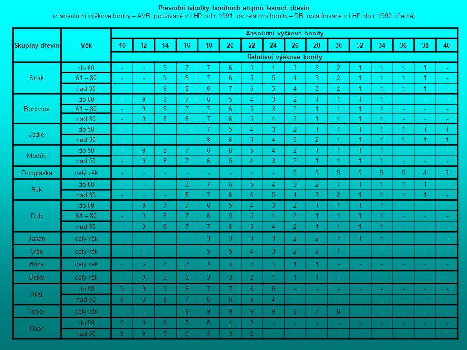 Převodní tabulky bonitních stupňů lesních dřevin (z absolutní výškové bonity – AVB, používané v LHP od r. 1991, do relativní bonity – RB, uplatňované
