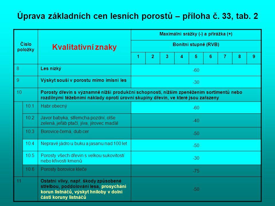 Úprava základních cen lesních porostů – příloha č. 33, tab. 2 Číslo položky Kvalitativní znaky Maximální srážky (-) a přirážka (+) Bonitní stupně (RVB