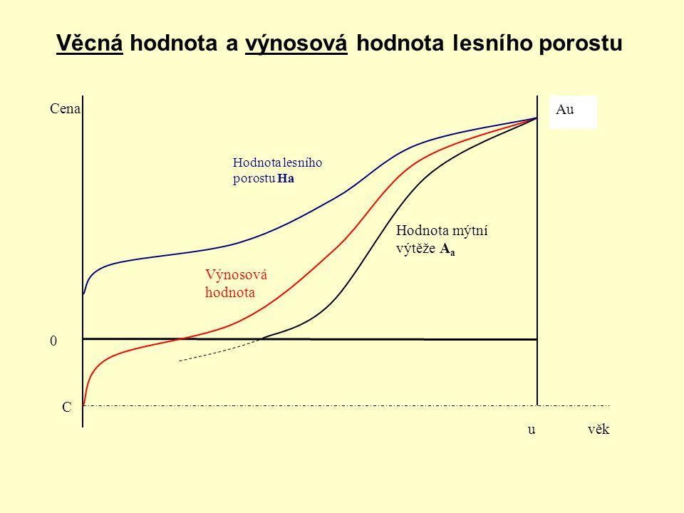 Výnosová hodnota Cena C 0 uvěk Hodnota mýtní výtěže A a Au Hodnota lesního porostu Ha Věcná hodnota a výnosová hodnota lesního porostu