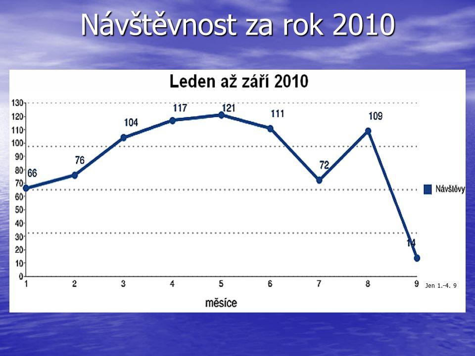 Návštěvnost za rok 2010 Jen 1.-4. 9
