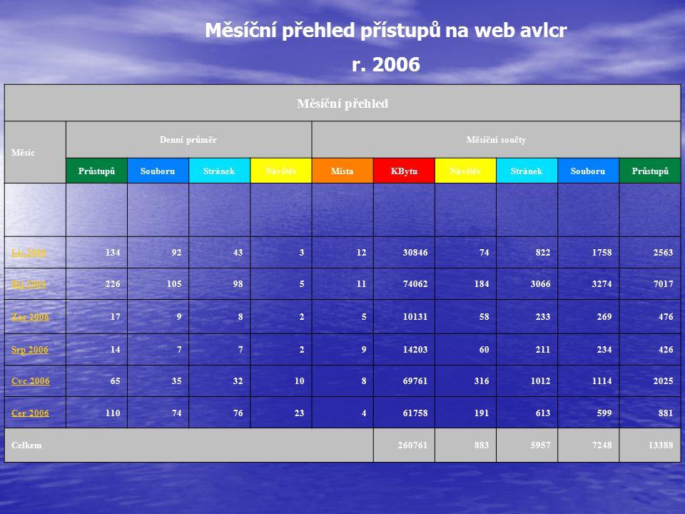 Měsíční přehled přístupů na web avlcr r. 2006 Měsíční přehled Měsíc Denní průměrMěsíční součty PrůstupůSouboruStránekNávštěvMístaKBytuNávštěvStránekSo