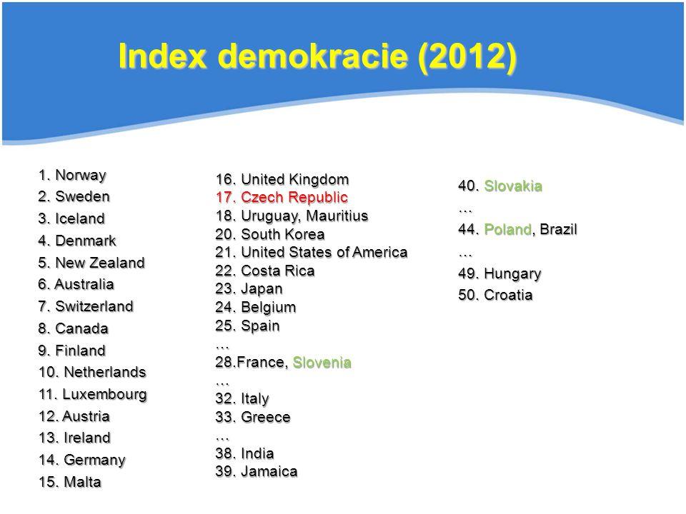 40.Poland … 45. Slovakia … Index demokracie (2014) 1.
