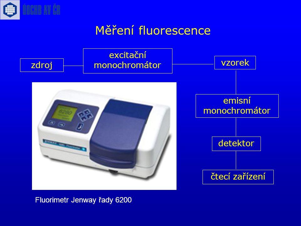 Měření fluorescence vzorek emisní monochromátor detektor zdroj excitační monochromátor čtecí zařízení Fluorimetr Jenway řady 6200