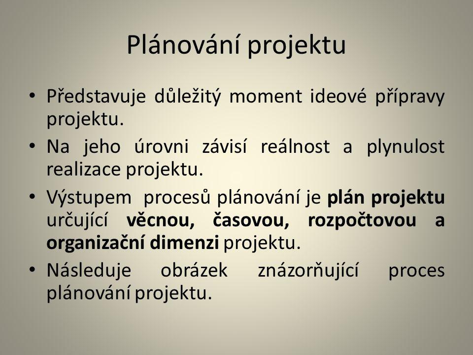 Plánování projektu Představuje důležitý moment ideové přípravy projektu. Na jeho úrovni závisí reálnost a plynulost realizace projektu. Výstupem proce