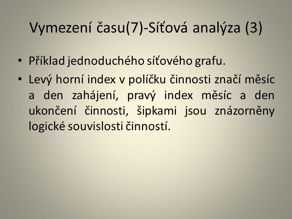 Vymezení času(7)-Síťová analýza (3) Příklad jednoduchého síťového grafu. Levý horní index v políčku činnosti značí měsíc a den zahájení, pravý index m