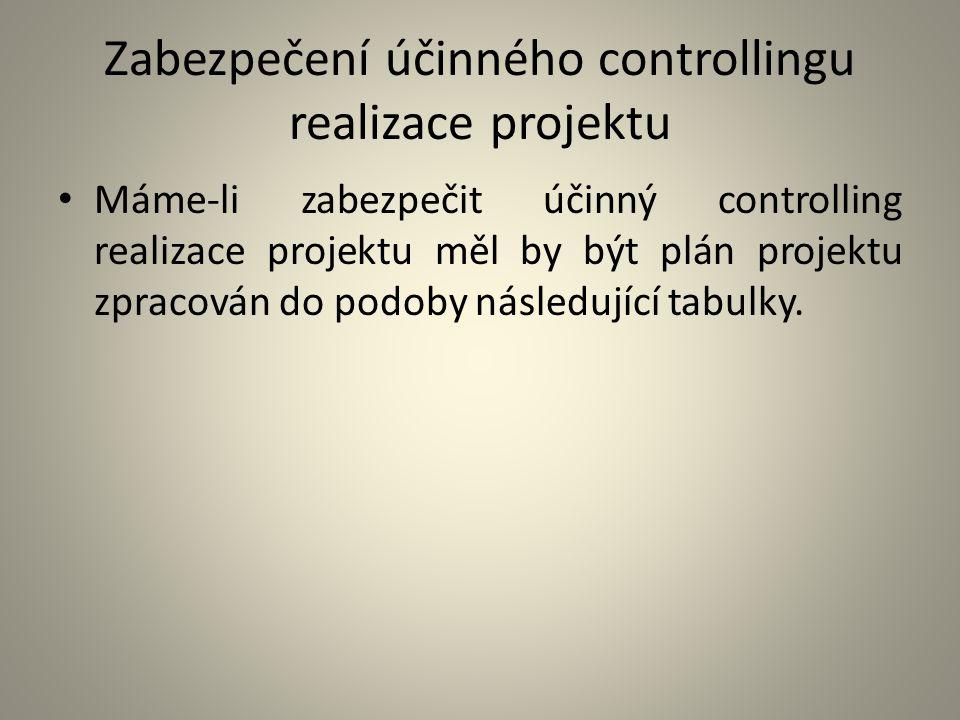 Zabezpečení účinného controllingu realizace projektu Máme-li zabezpečit účinný controlling realizace projektu měl by být plán projektu zpracován do po