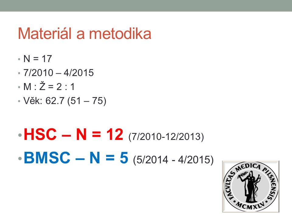 Materiál a metodika N = 17 7/2010 – 4/2015 M : Ž = 2 : 1 Věk: 62.7 (51 – 75) HSC – N = 12 (7/2010-12/2013) BMSC – N = 5 (5/2014 - 4/2015)