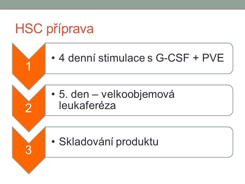HSC příprava 1 4 denní stimulace s G-CSF + PVE 2 5. den – velkoobjemová leukaferéza 3 Skladování produktu